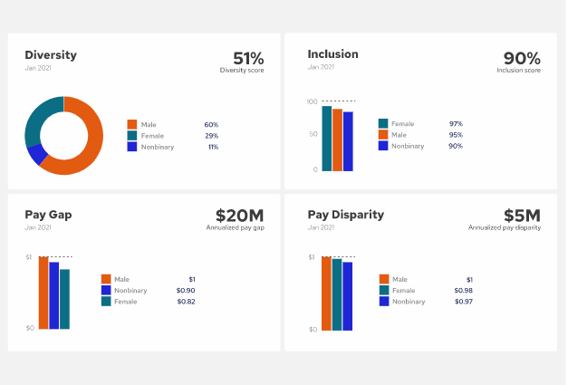 Trusaic Unveils First-of-its-Kind Diversity, Equity, and Inclusion Software