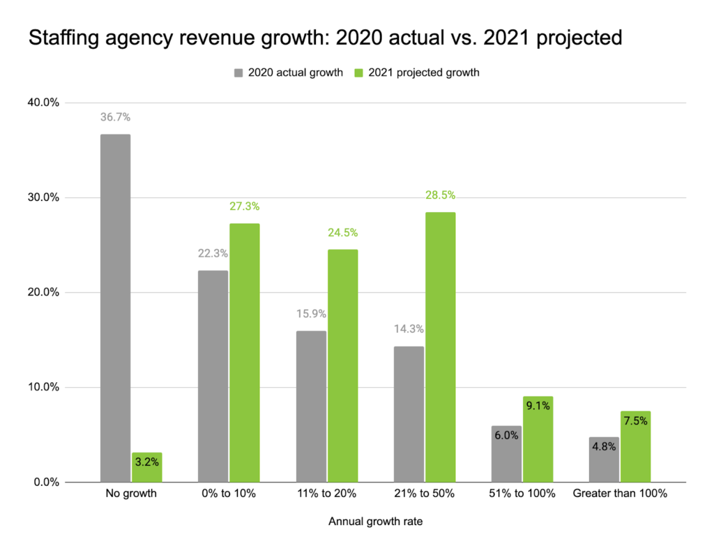 Staffing Industry Growth 2021