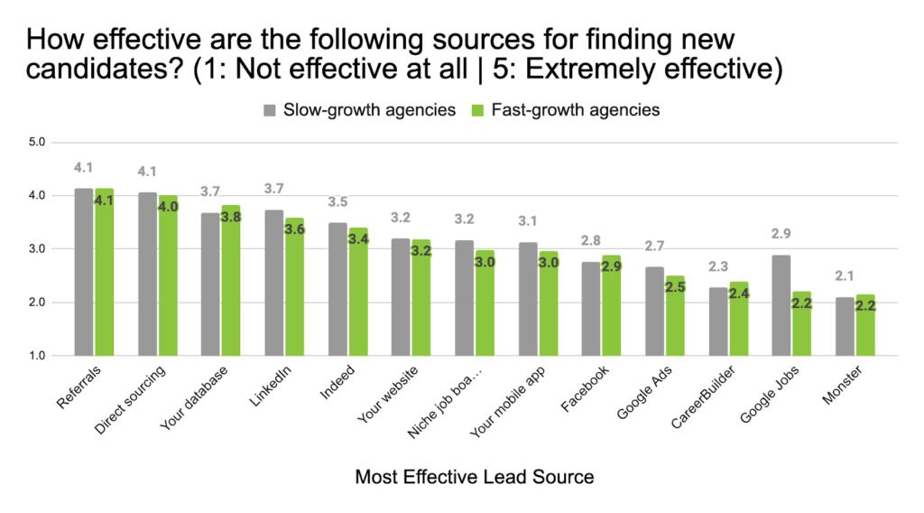 Top Lead Source