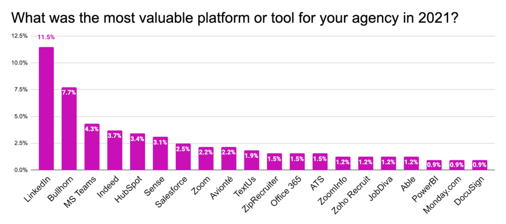 Most Valuable Platform